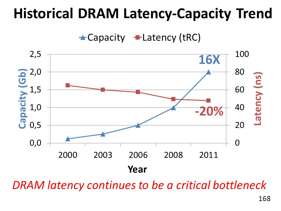 Historical DRAM Latency-Capacity Trend