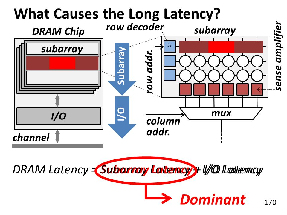 What Causes the Long Latency