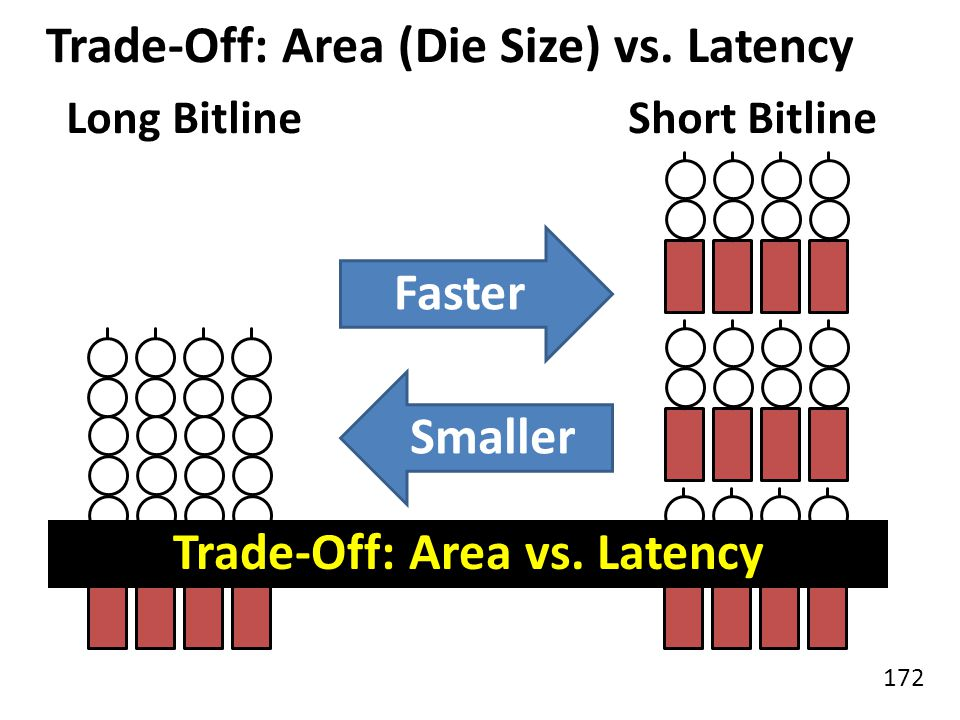 Trade-Off: Area (Die Size) vs. Latency