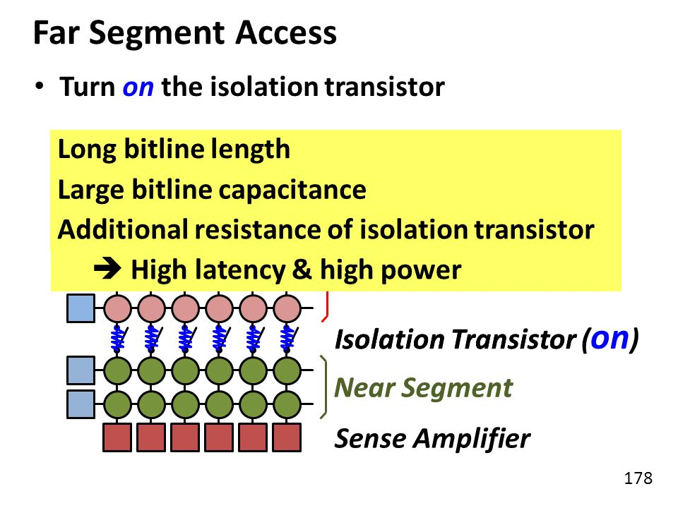 Far Segment Access Turn on the isolation transistor