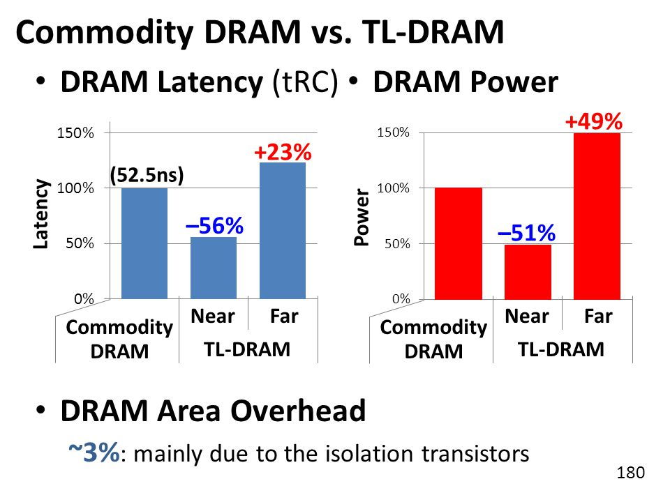 Commodity DRAM vs. TL-DRAM