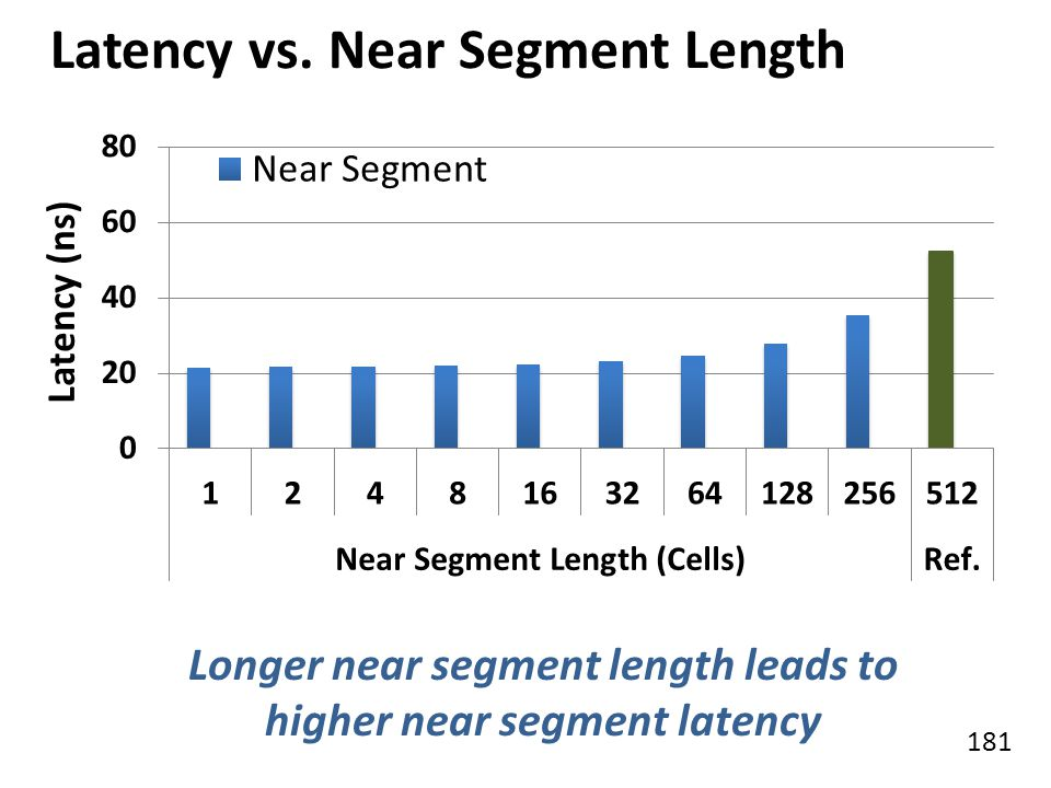 Latency vs. Near Segment Length