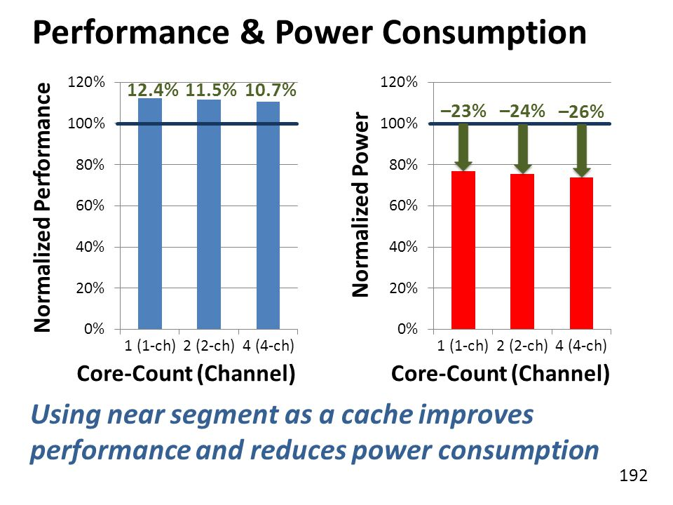 Performance & Power Consumption