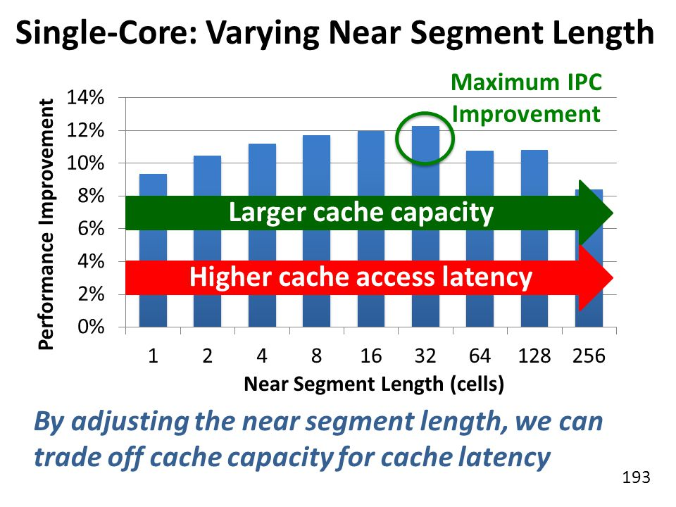 Single-Core: Varying Near Segment Length