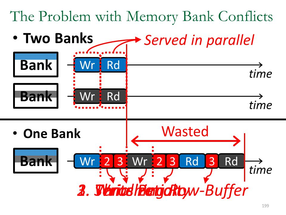 The Problem with Memory Bank Conflicts