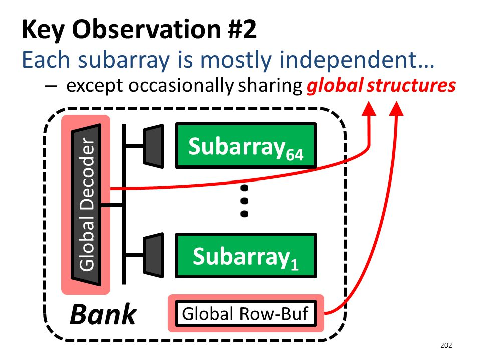 ··· Bank Key Observation #2 Each subarray is mostly independent…