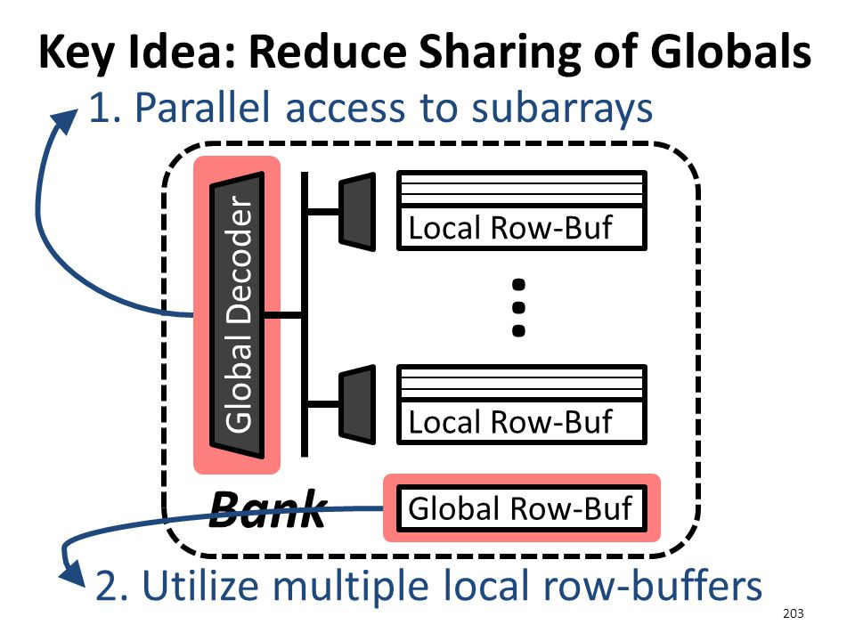 Key Idea: Reduce Sharing of Globals