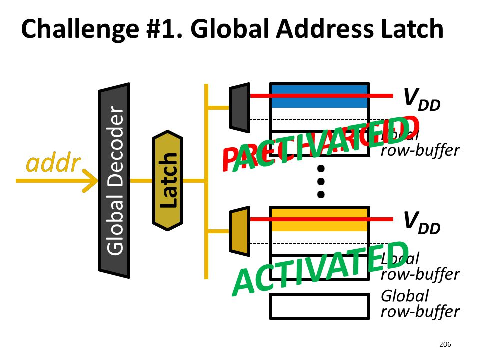 Challenge #1. Global Address Latch