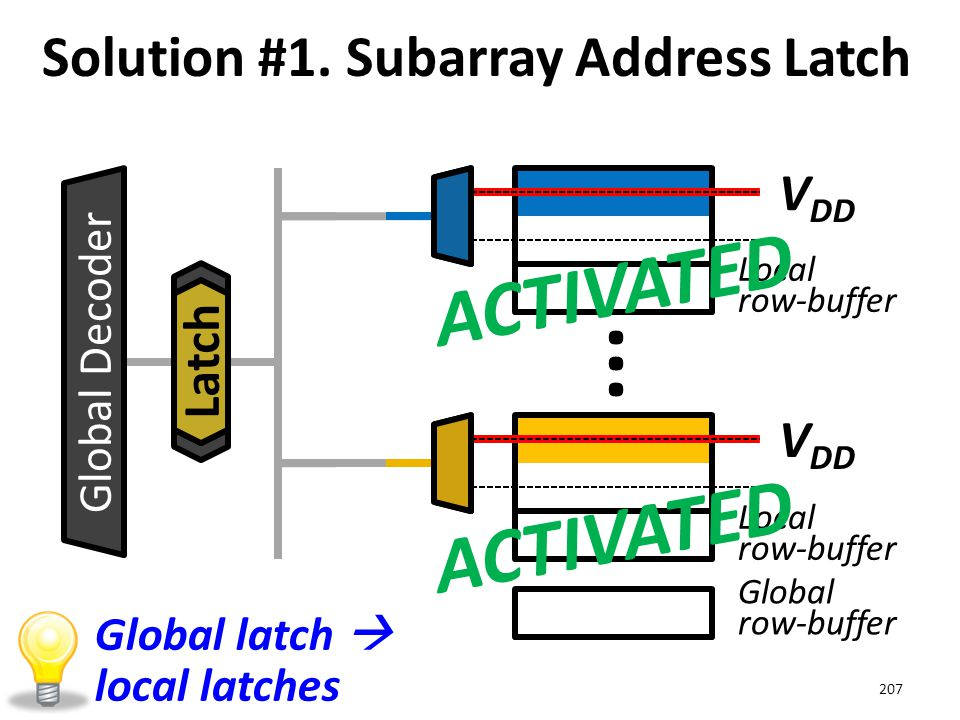Solution #1. Subarray Address Latch