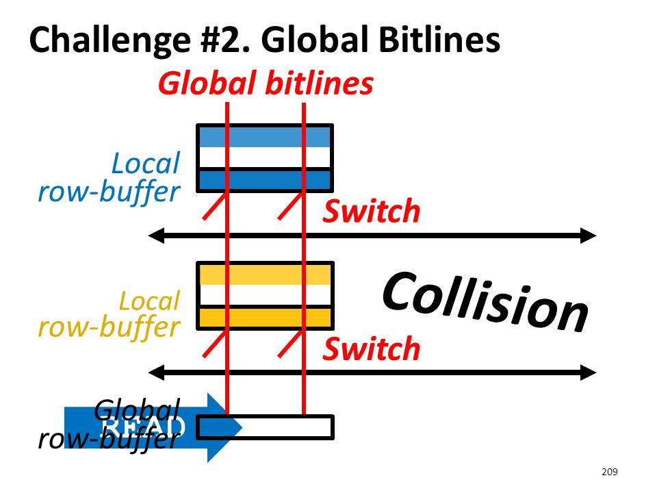 Challenge #2. Global Bitlines