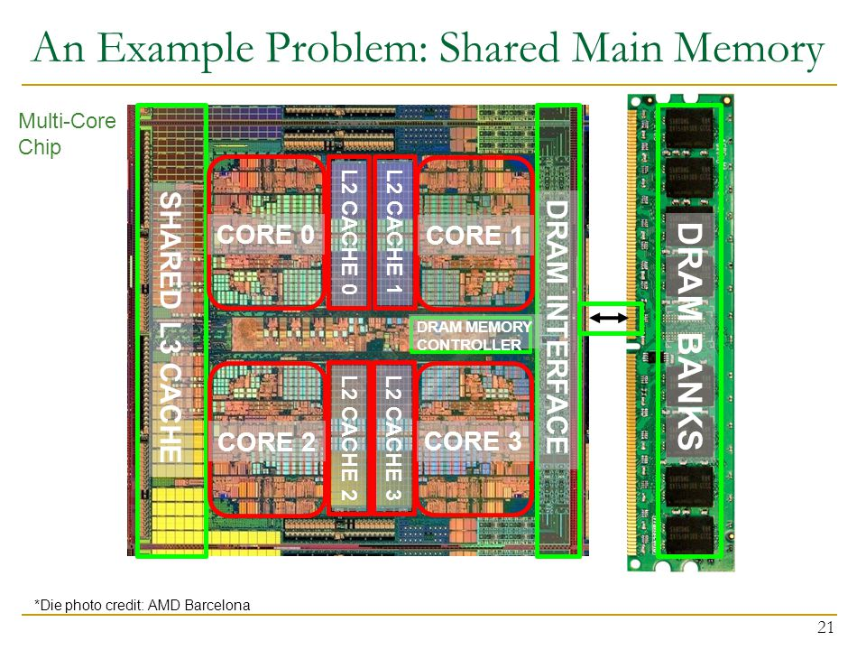 An Example Problem: Shared Main Memory