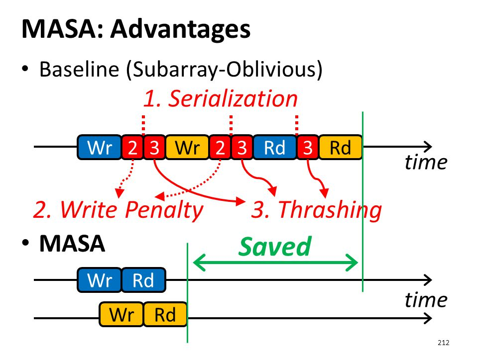 MASA: Advantages Saved MASA 1. Serialization 2. Write Penalty