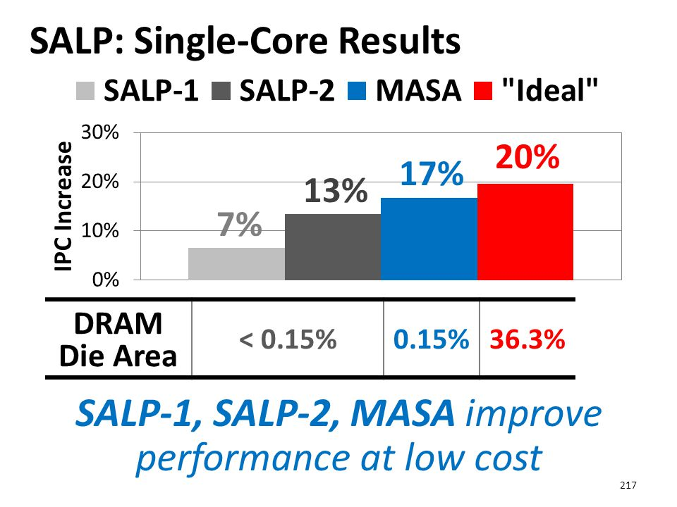 SALP: Single-Core Results