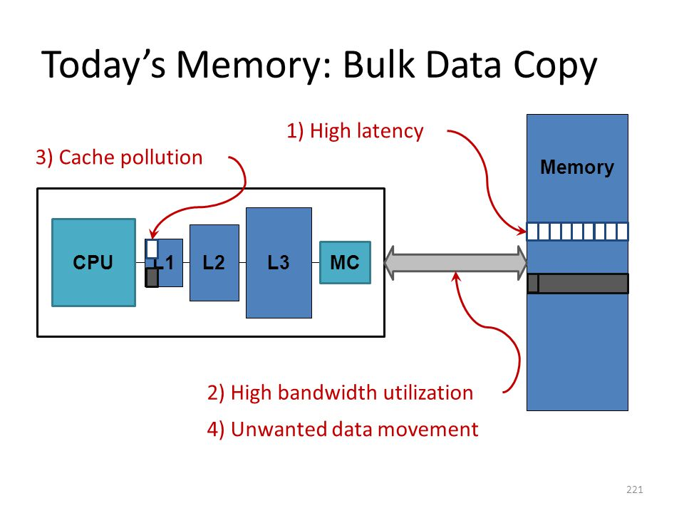 Today's Memory: Bulk Data Copy