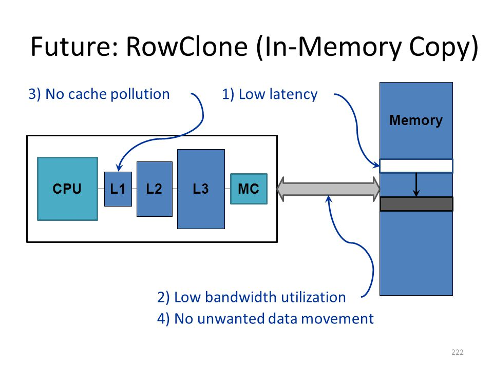 Future: RowClone (In-Memory Copy)