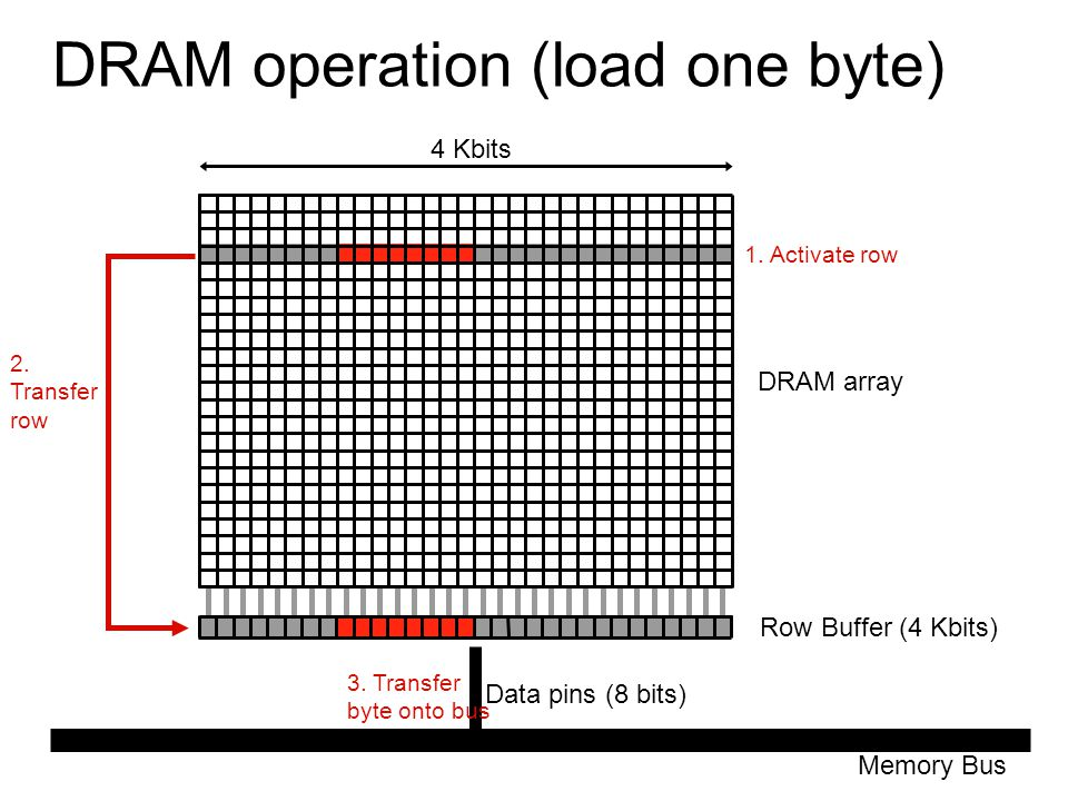 DRAM operation (load one byte)