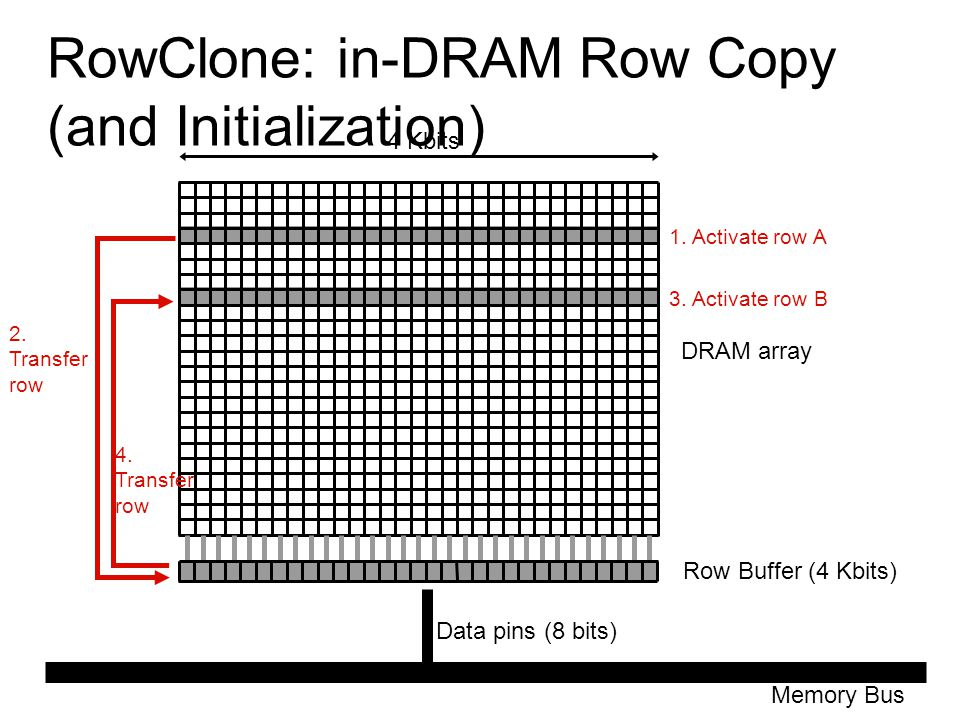 RowClone: in-DRAM Row Copy (and Initialization)