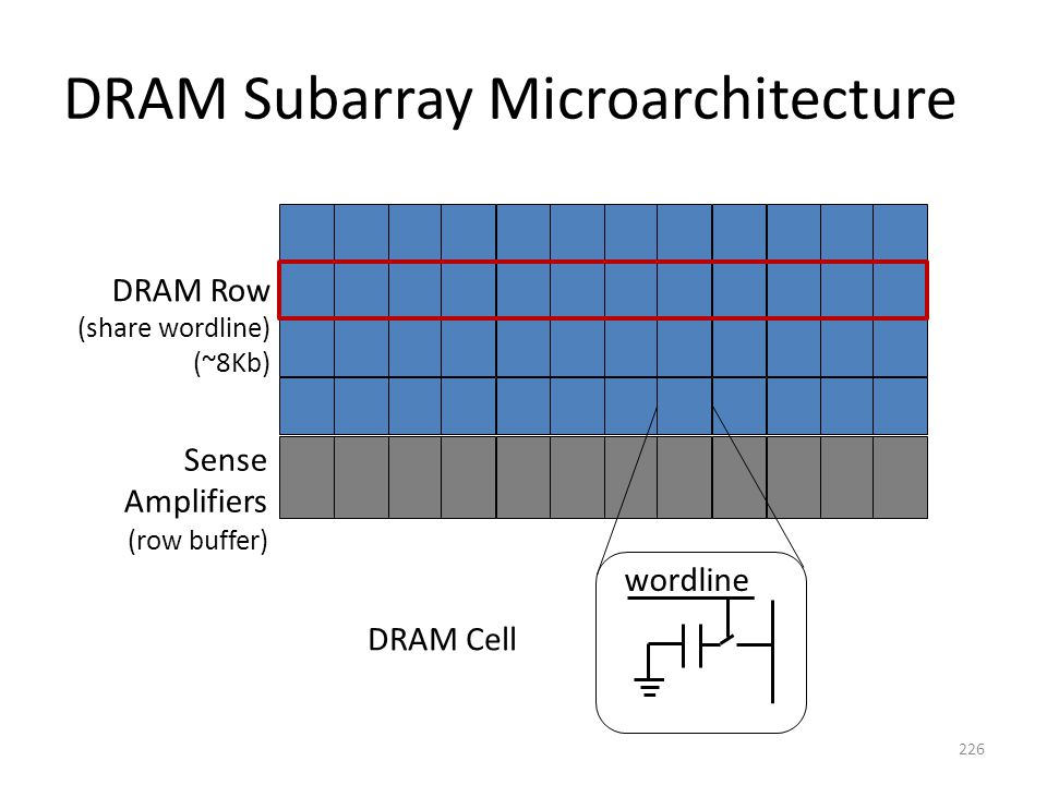 DRAM Subarray Microarchitecture