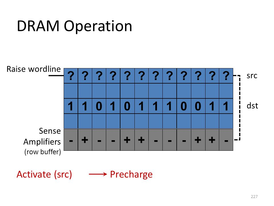 DRAM Operation 1 1 1 - + Activate (src) Precharge Raise wordline src