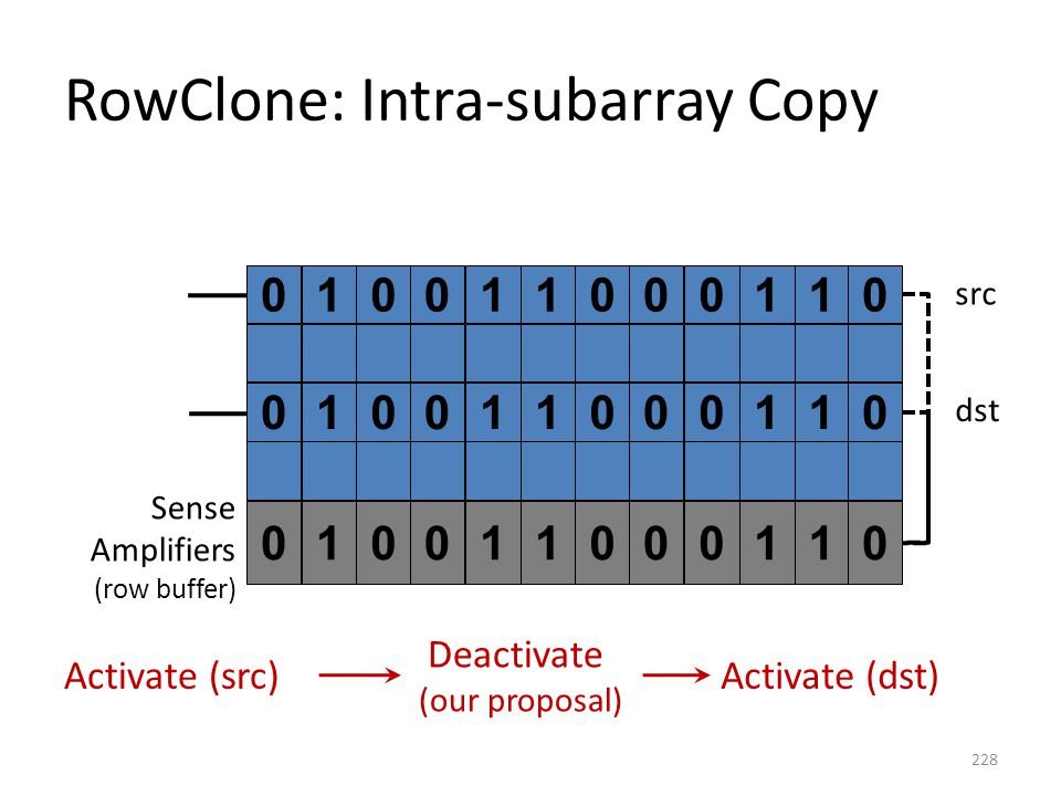 RowClone: Intra-subarray Copy