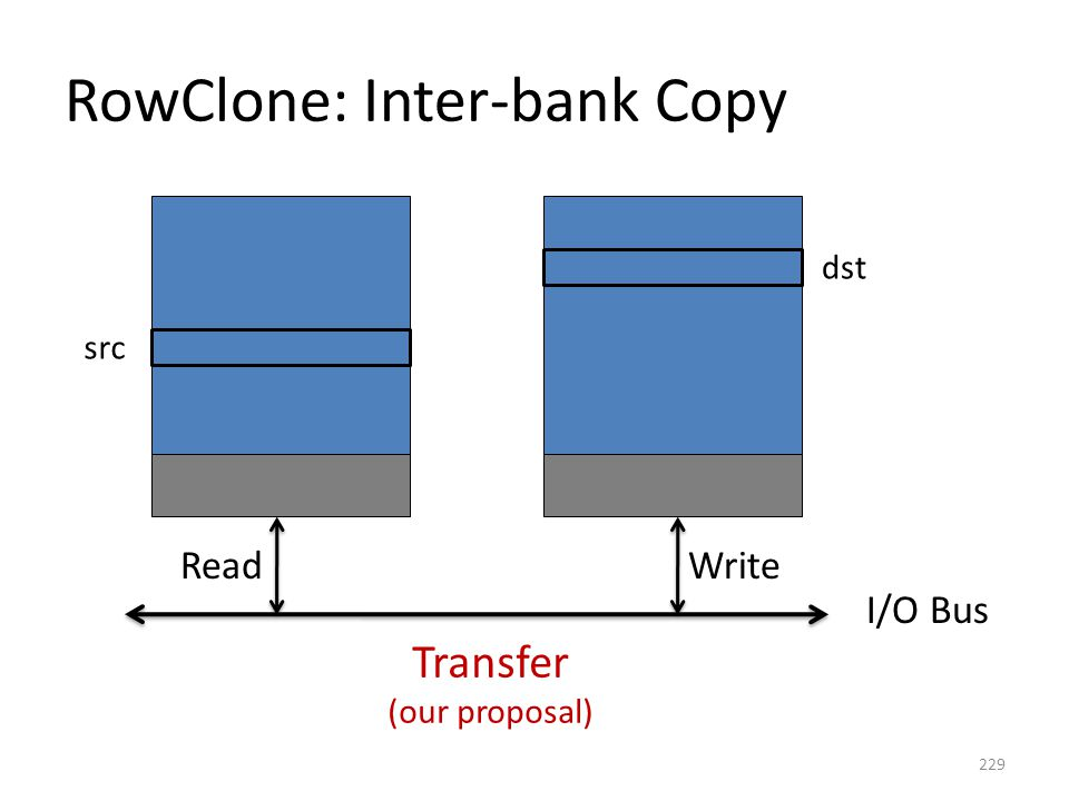 RowClone: Inter-bank Copy