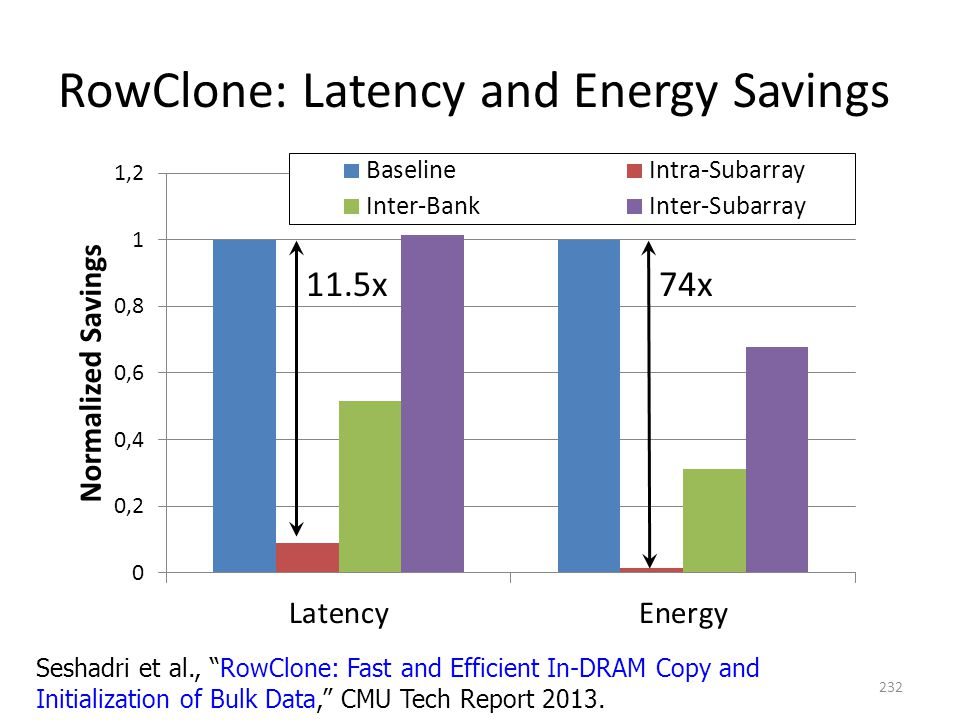 RowClone: Latency and Energy Savings