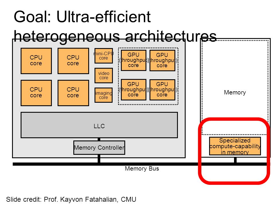 Goal: Ultra-efficient heterogeneous architectures