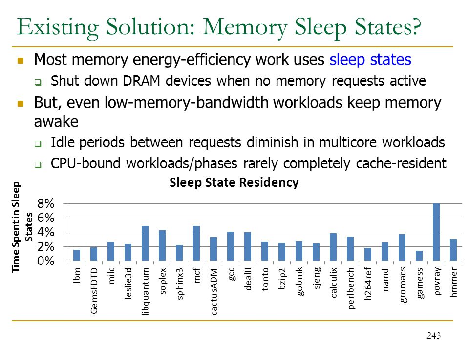 Existing Solution: Memory Sleep States
