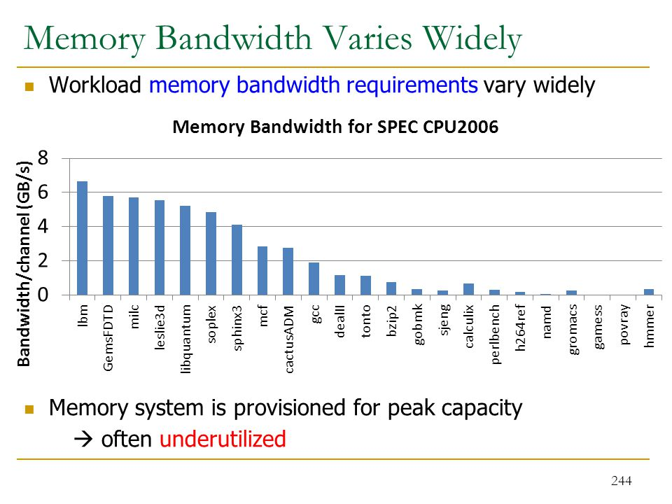 Memory Bandwidth Varies Widely