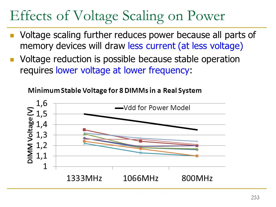 Effects of Voltage Scaling on Power
