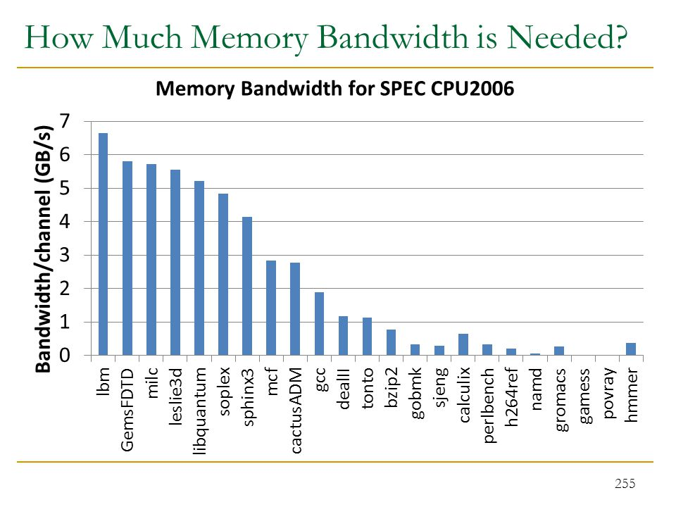 How Much Memory Bandwidth is Needed