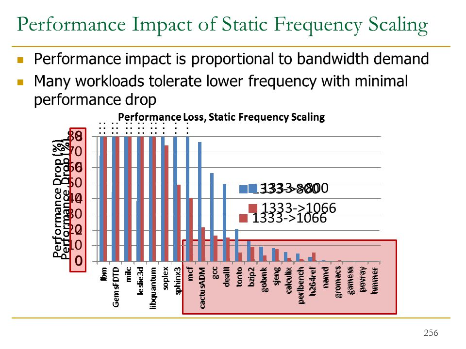 Performance Impact of Static Frequency Scaling