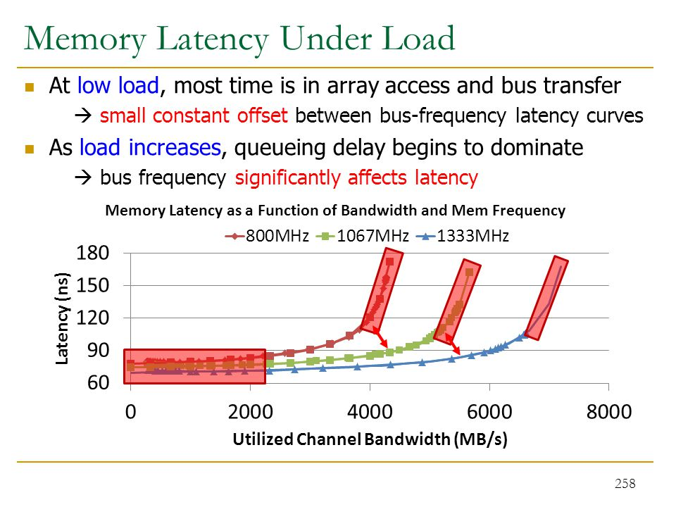 Memory Latency Under Load