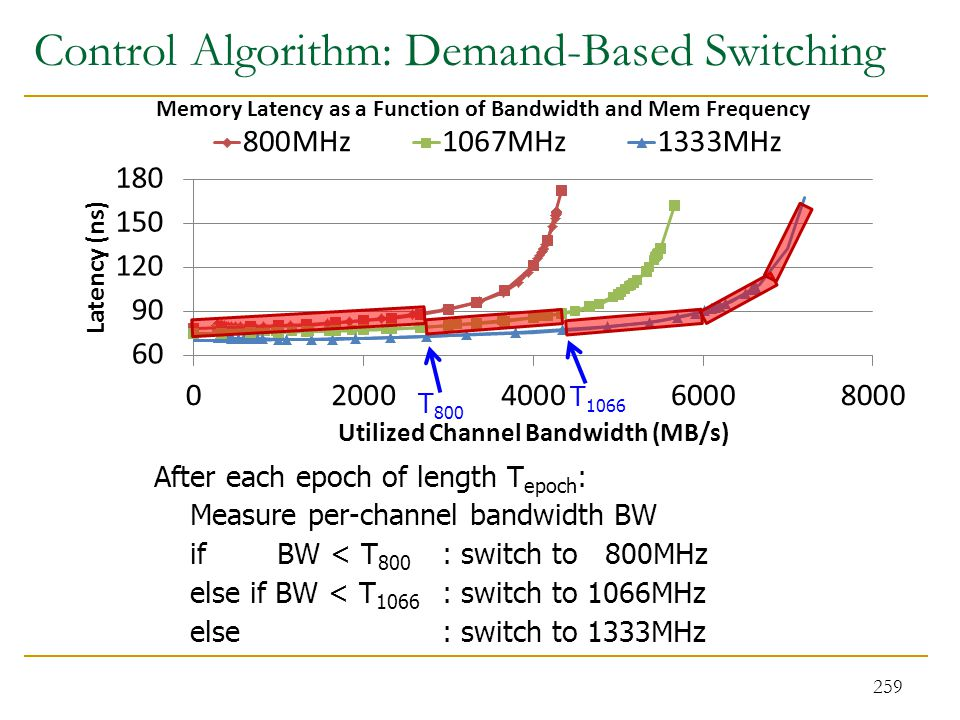 Control Algorithm: Demand-Based Switching