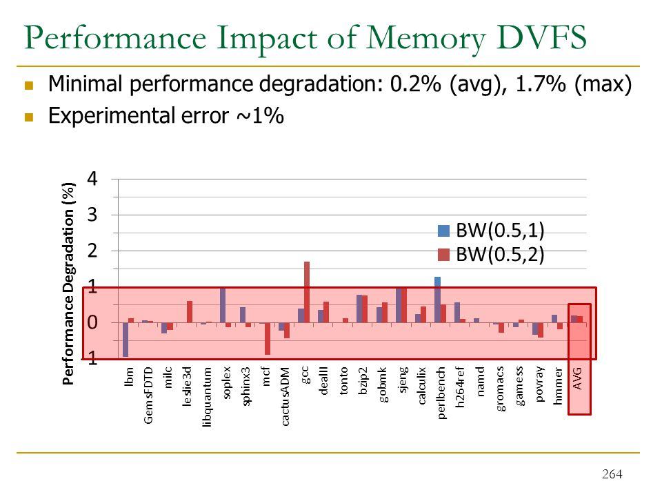 Performance Impact of Memory DVFS