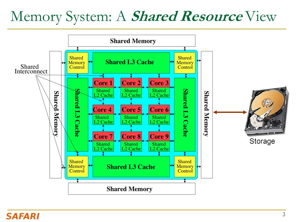 Memory System: A Shared Resource View