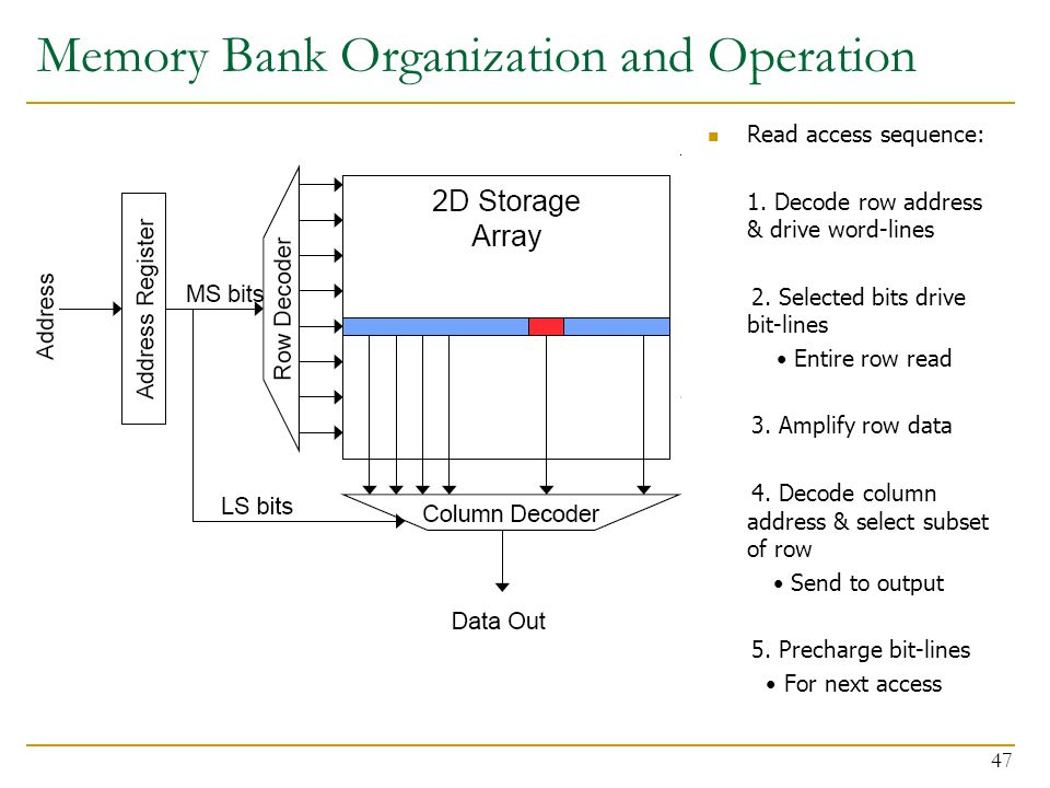 Memory Bank Organization and Operation