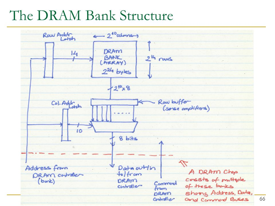 The DRAM Bank Structure
