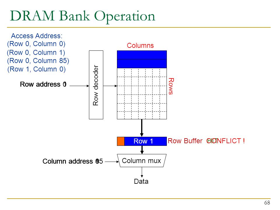 DRAM Bank Operation Access Address: (Row 0, Column 0) Columns