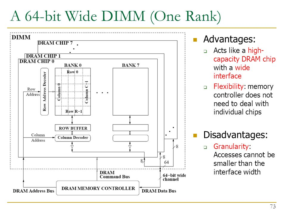 A 64-bit Wide DIMM (One Rank)