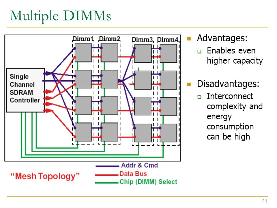 Multiple DIMMs Advantages: Disadvantages: Enables even higher capacity