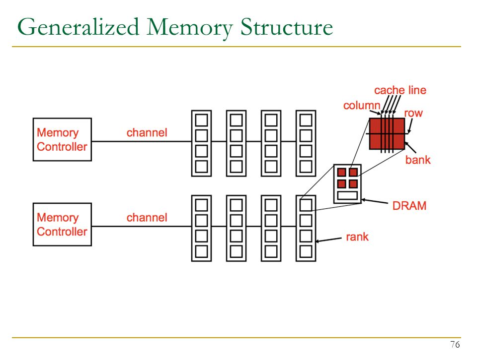 Generalized Memory Structure