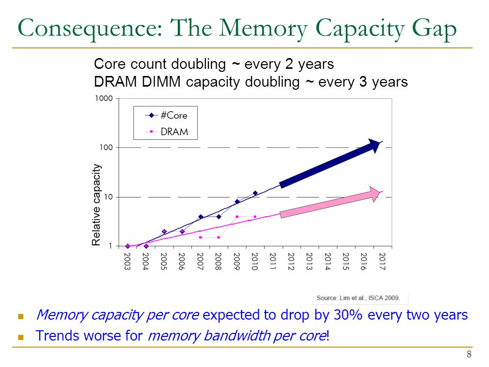 Consequence: The Memory Capacity Gap