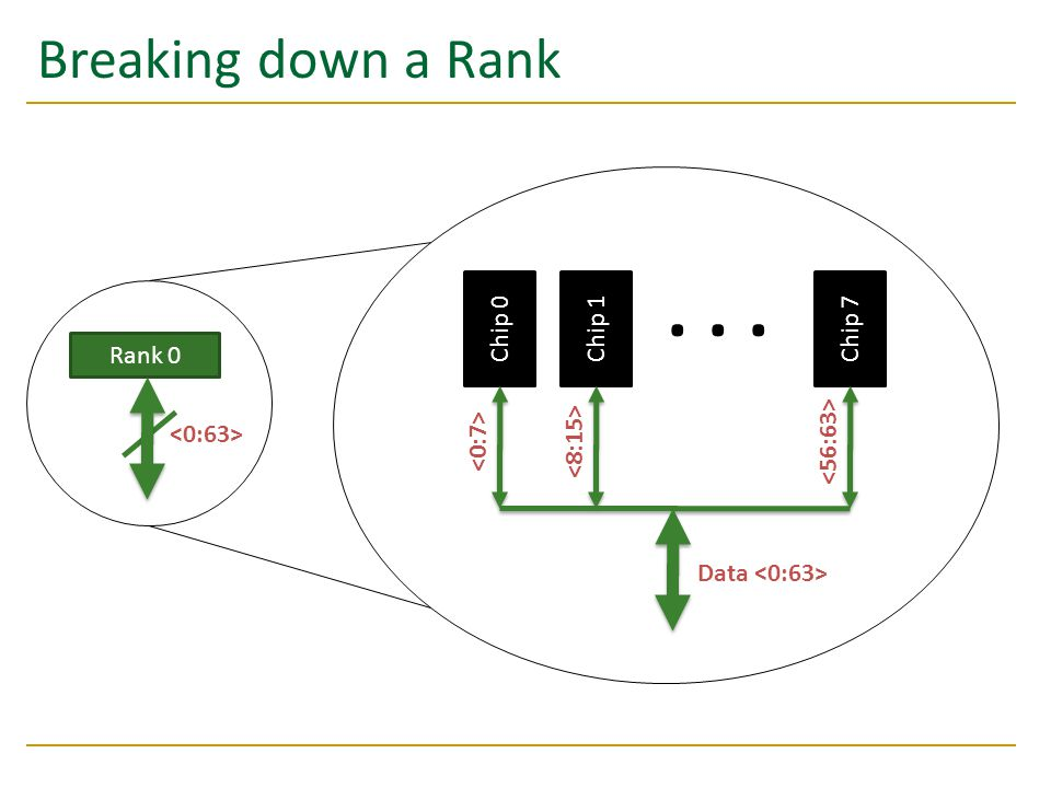 . . . Breaking down a Rank Chip 0 Chip 1 Chip 7 Rank 0 <0:63>