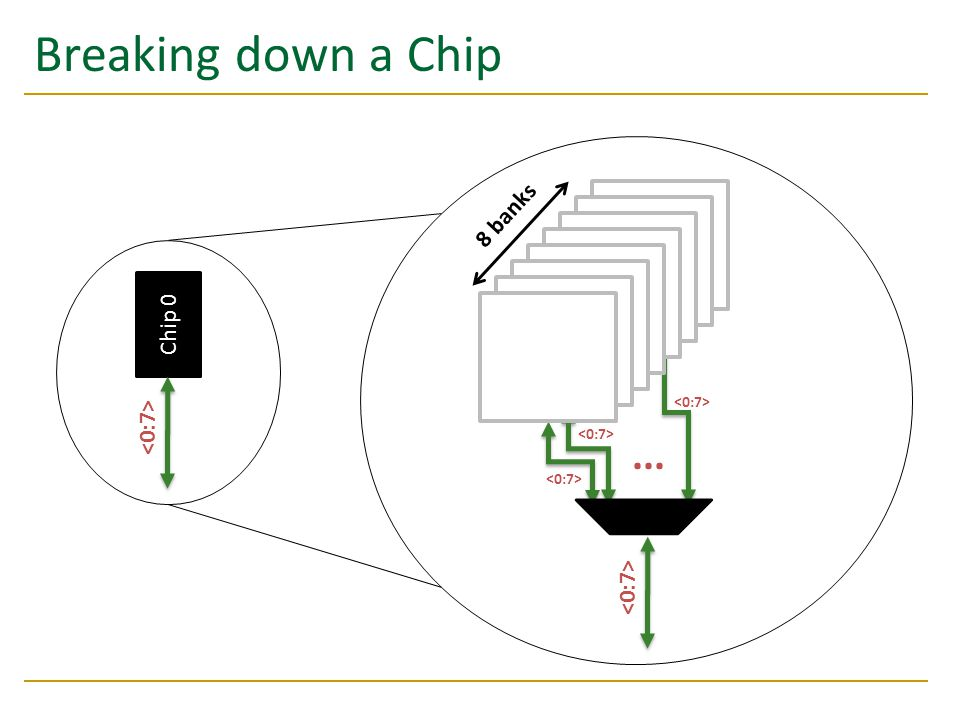 Breaking down a Chip ... 8 banks Chip 0 Bank 0 <0:7> <0:7>
