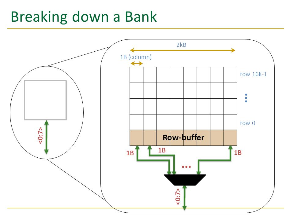 Breaking down a Bank ... ... Row-buffer Bank 0 <0:7> 1B 1B 1B