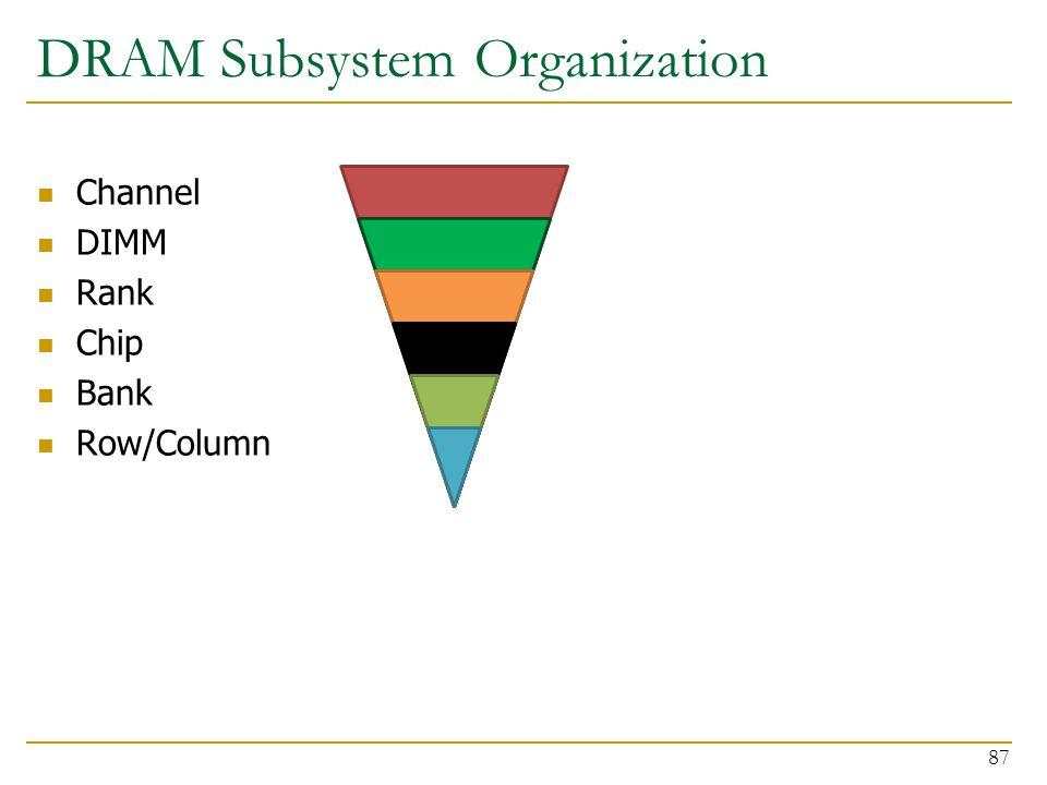 DRAM Subsystem Organization