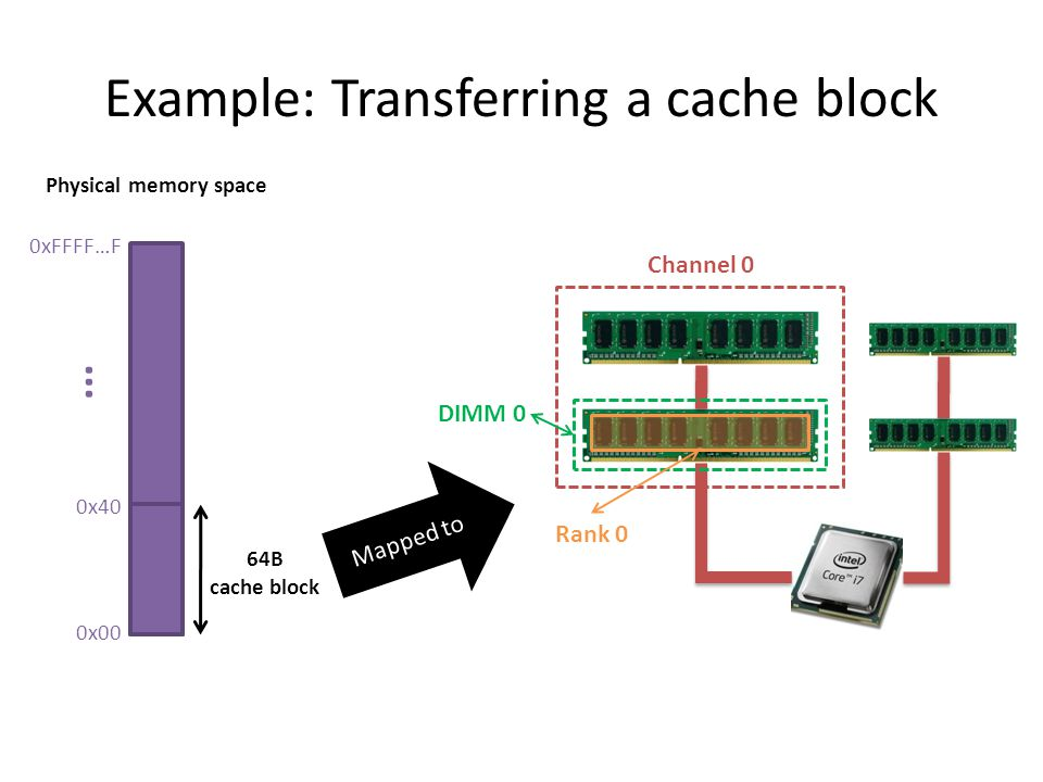 Example: Transferring a cache block