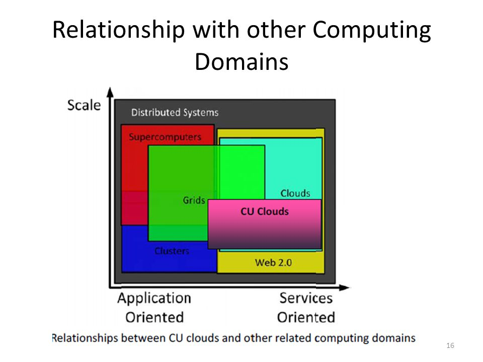 Relationship with other Computing Domains