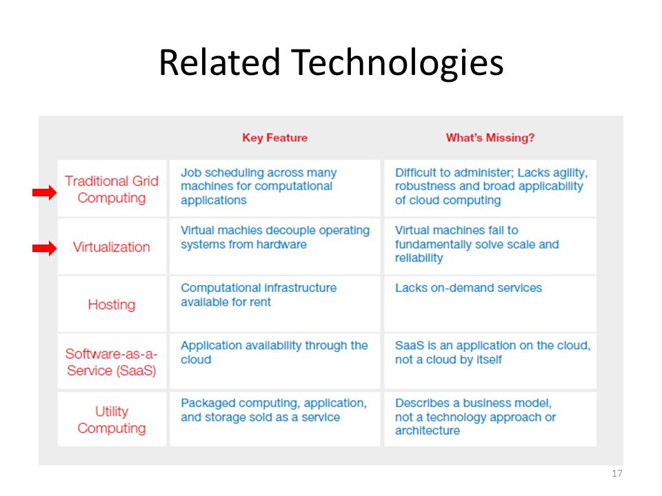 Related Technologies